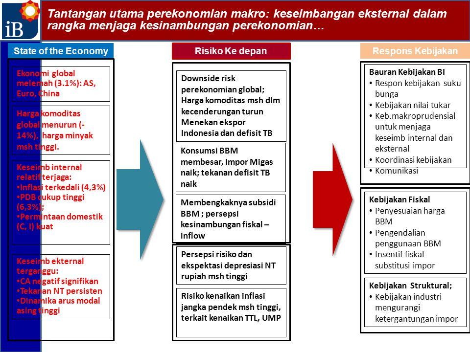 Tantangan utama perekonomian makro: keseimbangan eksternal dalam rangka menjaga kesinambungan perekonomian… State of the EconomyRespons Kebijakan Kese