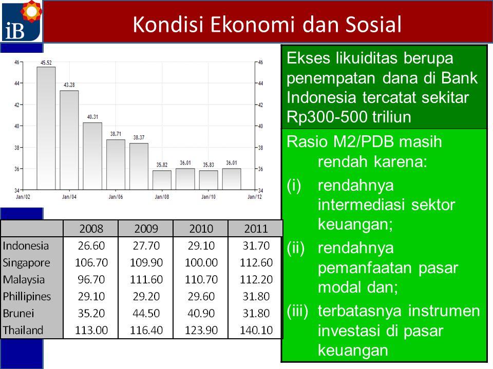 Kondisi Ekonomi dan Sosial Ekses likuiditas berupa penempatan dana di Bank Indonesia tercatat sekitar Rp300-500 triliun Rasio M2/PDB masih rendah kare