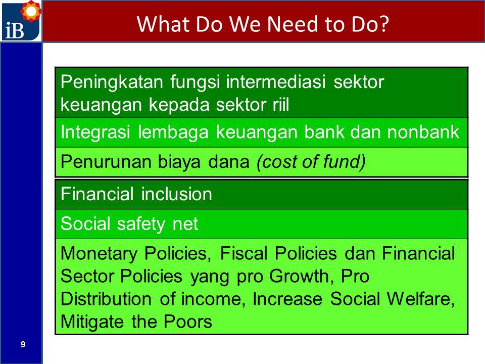 What Do We Need to Do? 9 Peningkatan fungsi intermediasi sektor keuangan kepada sektor riil Integrasi lembaga keuangan bank dan nonbank Penurunan biay