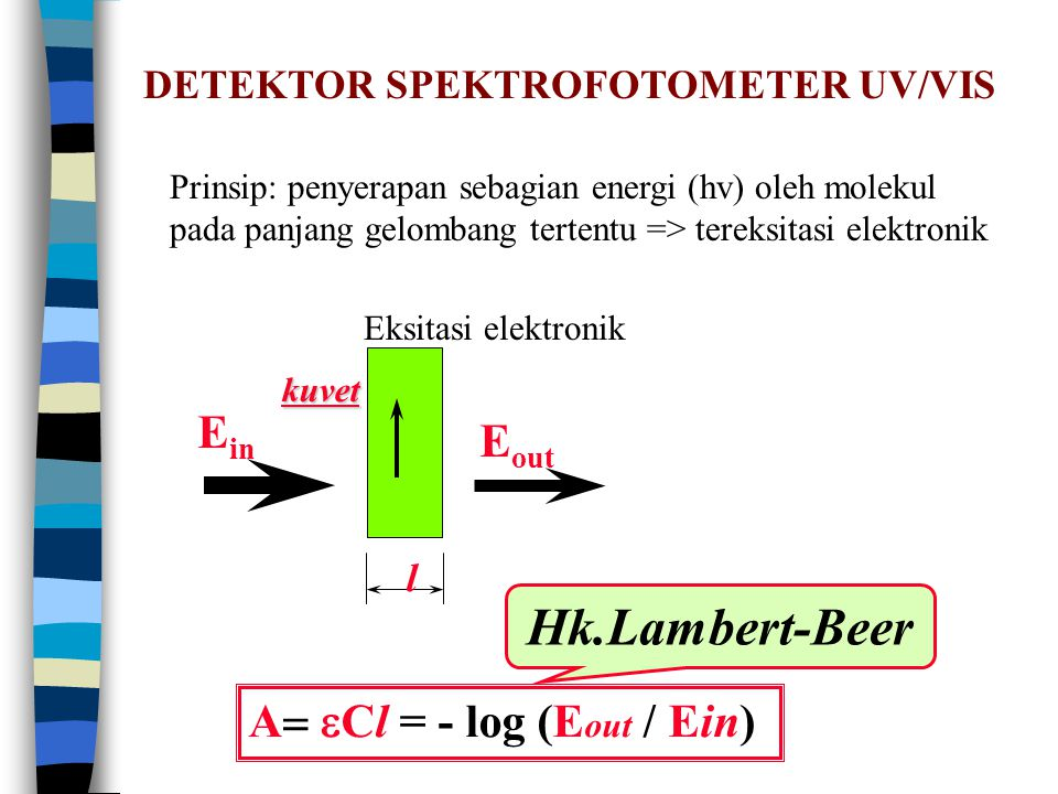 E in A  Cl  = - log (E out / Ein) l Hk.Lambert-Beer kuvet DETEKTOR SPEKTROFOTOMETER UV/VIS E out Prinsip: penyerapan sebagian energi (hv) oleh molekul pada panjang gelombang tertentu => tereksitasi elektronik Eksitasi elektronik