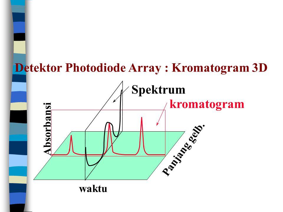 Detektor Photodiode Array : Kromatogram 3D waktu Panjang gelb. Absorban si kromatogram Spektrum