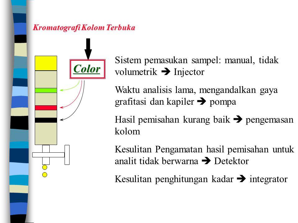Kromatografi Kolom Terbuka Color Sistem pemasukan sampel: manual, tidak volumetrik  Injector Waktu analisis lama, mengandalkan gaya grafitasi dan kap