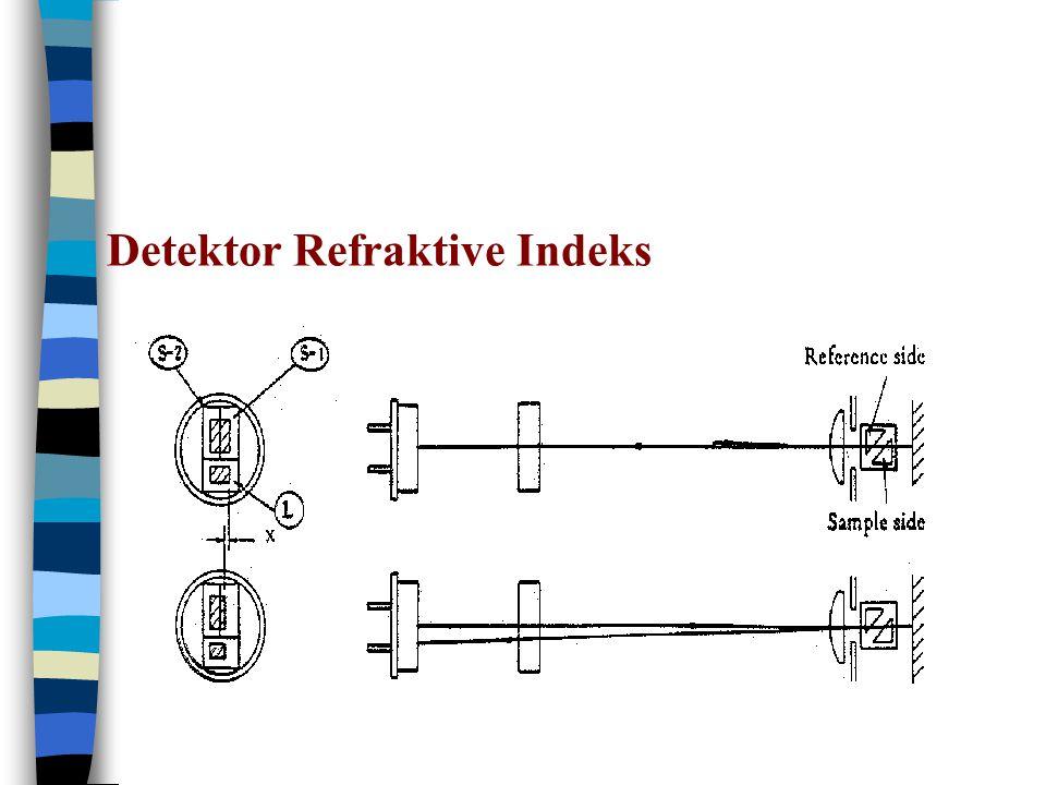 Detektor Refraktive Indeks