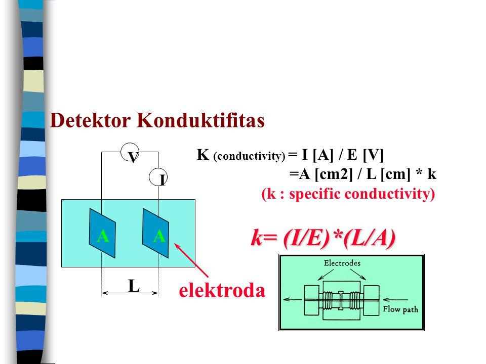 Detektor Konduktifitas I V L AA K (conductivity) = I [A] / E [V] =A [cm2] / L [cm] * k (k : specific conductivity) k= (I/E)*(L/A) elektroda