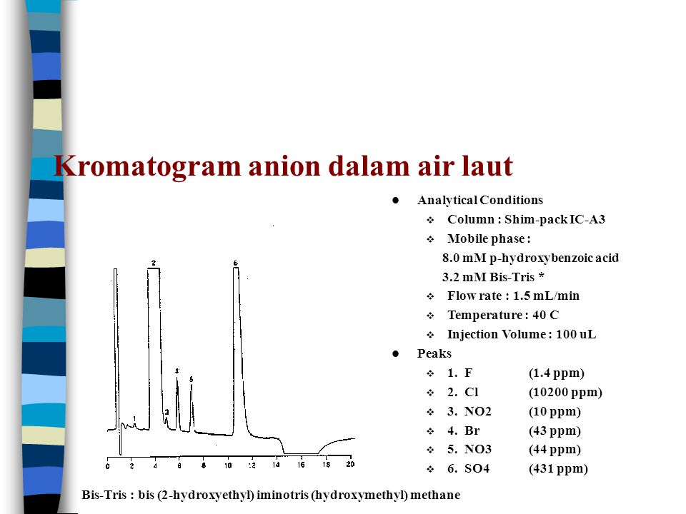 Kromatogram anion dalam air laut Analytical Conditions  Column : Shim-pack IC-A3  Mobile phase : 8.0 mM p-hydroxybenzoic acid 3.2 mM Bis-Tris *  Flow rate : 1.5 mL/min  Temperature : 40 C  Injection Volume : 100 uL Peaks  1.