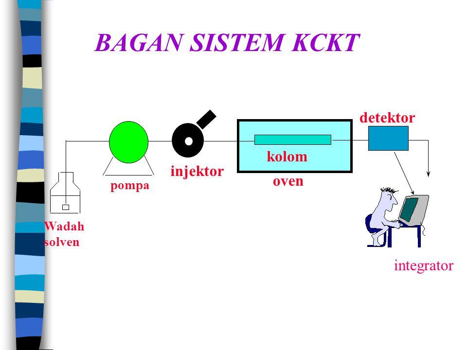 BAGAN SISTEM KCKT pompa injektor kolom oven detektor Wadah solven integrator