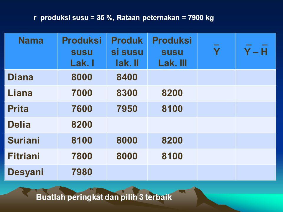 NamaProduksi susu Lak. I Produk si susu lak. II Produksi susu Lak. III _Y_Y _ _ Y – H Diana80008400 Liana700083008200 Prita760079508100 Delia8200 Suri