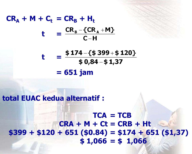 Jika akan dioperasikan 100 jam/tahun, maka : TC A – TC B =  TC CR A + M + C T – {CR B + H T } =  TC  TC = $ 399 + $ 120 + 100 ($ 0,84) - $ 174 – 100 ($ 1,37) = $ 292