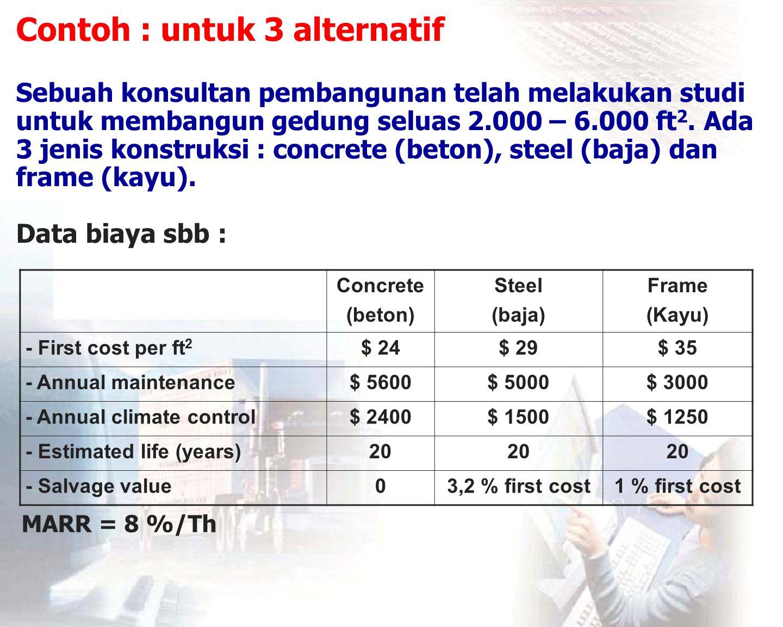 Jawab: Concrete (beton) : TC= $ 24 (A) (A/P; 8%; 20) + $ 5600 + $ 2400 = $ 24 (A) (0,1019) + $ 8000 = $ $ 2,44 (A) + $ 8000 Steel (baja) : TC= $ 29 (A) (100 % - 3,2 % ) (A/P; 8 %; 20) + $ 29 (A) (3,2 %) (8 %) + 6500 = $ 2.934 (A) + $ 6.500 Frame (Kayu) : TC= $ 35 (A) (100 % - 1 % ) (A/P; 8 %; 20) + $ 35 (A) (1 %) (8 %) + 4250 = $ 3.558 (A) + $ 4.250