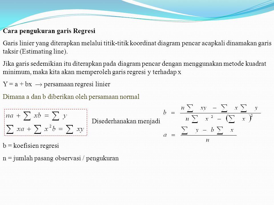 Cara pengukuran garis Regresi Garis linier yang diterapkan melalui titik-titik koordinat diagram pencar acapkali dinamakan garis taksir (Estimating li
