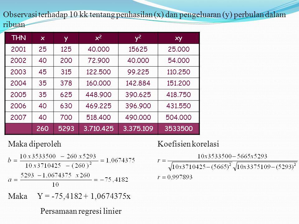 Observasi terhadap 10 kk tentang penhasilan (x) dan pengeluaran (y) perbulan dalam ribuan THNxyx2x2 y2y2 xy 20012512540.0001562525.000 20024020072.900