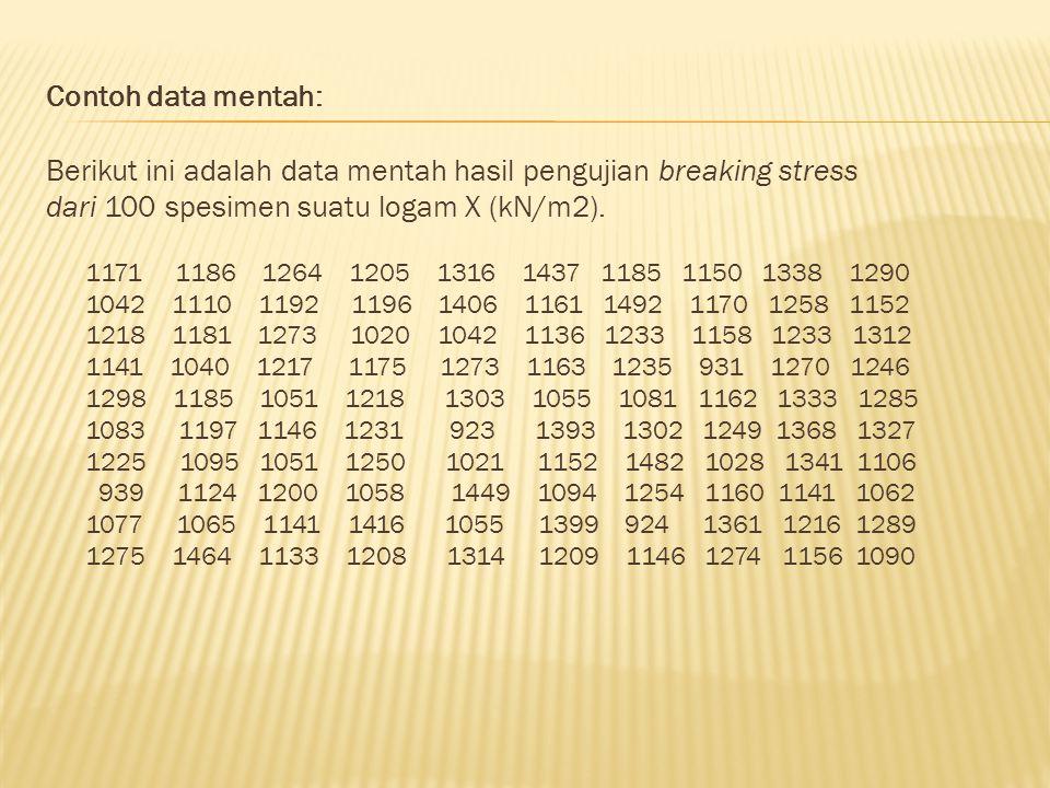 Contoh data mentah: Berikut ini adalah data mentah hasil pengujian breaking stress dari 100 spesimen suatu logam X (kN/m2). 1171 1186 1264 1205 1316 1