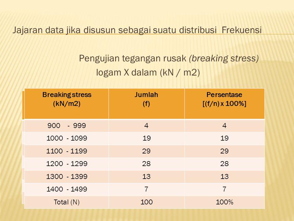 Jajaran data jika disusun sebagai suatu distribusi Frekuensi Pengujian tegangan rusak (breaking stress) logam X dalam (kN / m2) Breaking stress (kN/m2) Jumlah (f) Persentase [(f/n) x 100%] 900 - 99944 1000 - 109919 1100 - 119929 1200 - 129928 1300 - 139913 1400 - 149977 Total (N)100100% Breaking stress (kN/m2) Jumlah (f) Persentase [(f/n) x 100%] 900 - 99944 1000 - 109919 1100 - 119929 1200 - 129928 1300 - 139913 1400 - 149977 Total (N)100100% Breaking stress (kN/m2) Jumlah (f) Persentase [(f/n) x 100%] 900 - 99944 1000 - 109919 1100 - 119929 1200 - 129928 1300 - 139913 1400 - 149977 Total (N)100100%