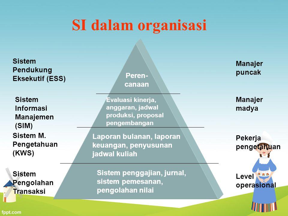 SI dalam organisasi Level operasional Pekerja pengetahuan Manajer madya Manajer puncak Sistem Pengolahan Transaksi Sistem M. Pengetahuan (KWS) Sistem