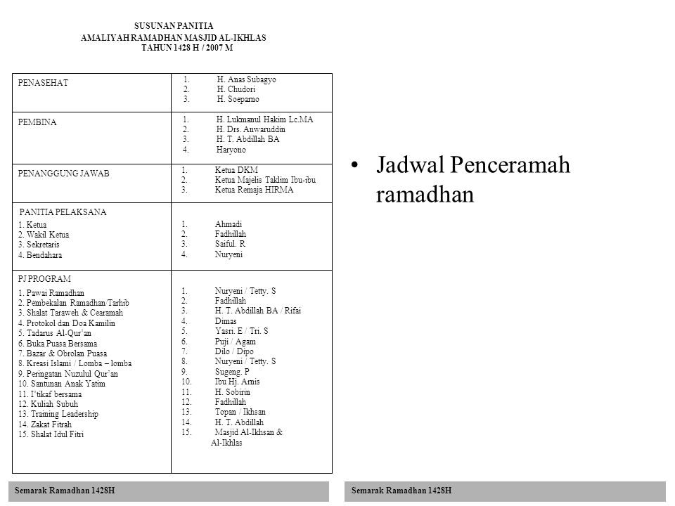 SUSUNAN PANITIA AMALIYAH RAMADHAN MASJID AL-IKHLAS TAHUN 1428 H / 2007 M Jadwal Penceramah ramadhan PENASEHAT 1.H. Anas Subagyo 2.H. Chudori 3.H. Soep