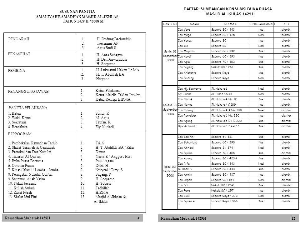 SUSUNAN PANITIA AMALIYAH RAMADHAN MASJID AL-IKHLAS TAHUN 1429 H / 2008 M PENASEHAT 1.H. Anas Subagyo 2.H. Drs. Anwaruddin 3.H. Soeparno PEMBINA 1.H. L
