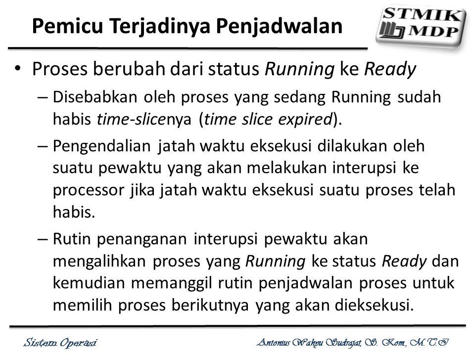 Sistem Operasi Antonius Wahyu Sudrajat, S. Kom., M.T.I Proses berubah dari status Running ke Ready – Disebabkan oleh proses yang sedang Running sudah