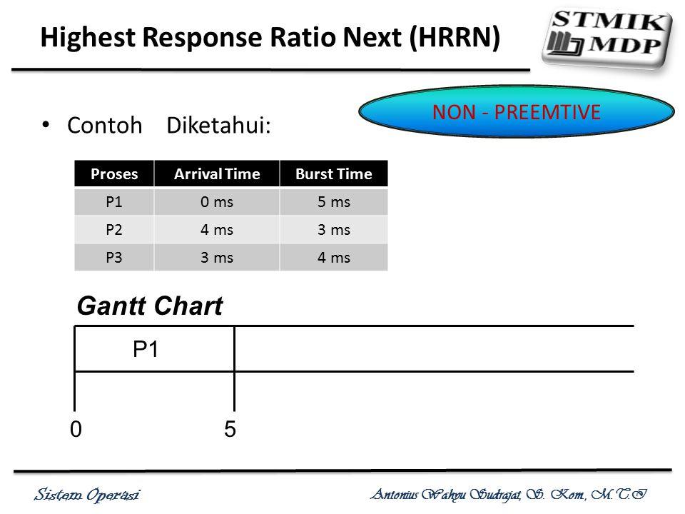 Sistem Operasi Antonius Wahyu Sudrajat, S. Kom., M.T.I Contoh Diketahui: Highest Response Ratio Next (HRRN) NON - PREEMTIVE ProsesArrival TimeBurst Ti
