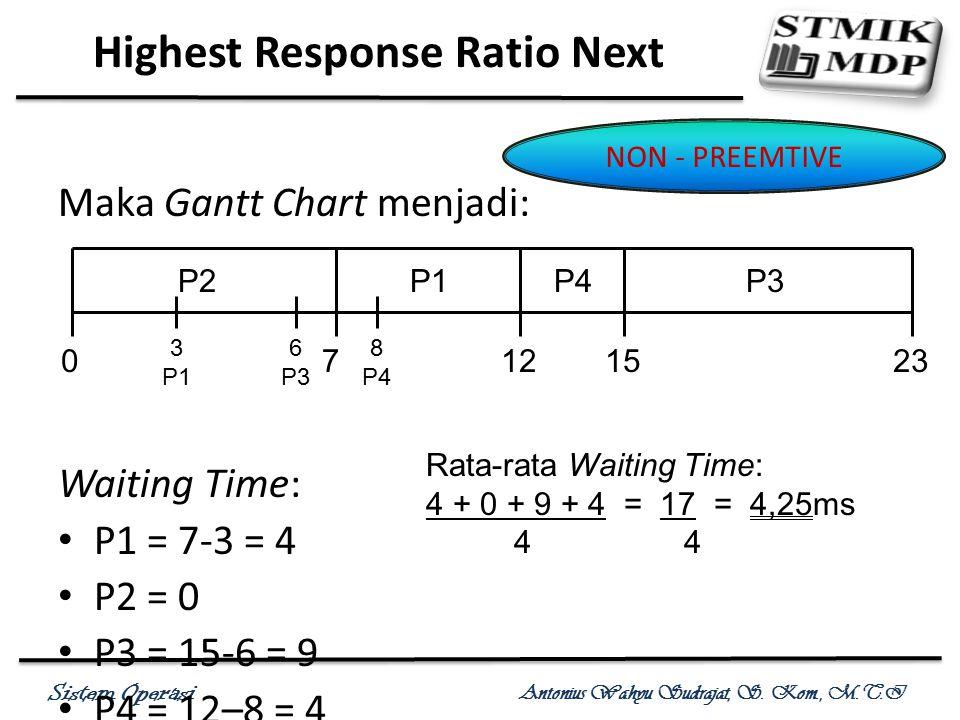 Sistem Operasi Antonius Wahyu Sudrajat, S. Kom., M.T.I Maka Gantt Chart menjadi: Waiting Time: P1 = 7-3 = 4 P2 = 0 P3 = 15-6 = 9 P4 = 12–8 = 4 Highest