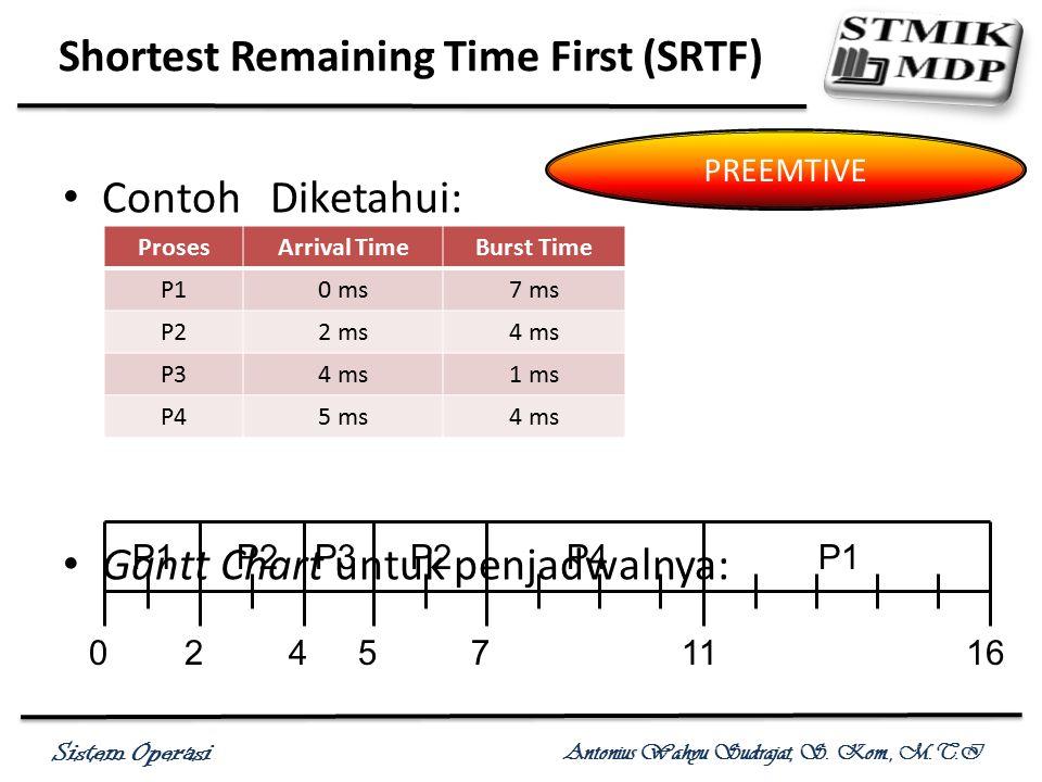 Sistem Operasi Antonius Wahyu Sudrajat, S. Kom., M.T.I Contoh Diketahui: Gantt Chart untuk penjadwalnya: Shortest Remaining Time First (SRTF) PREEMTIV