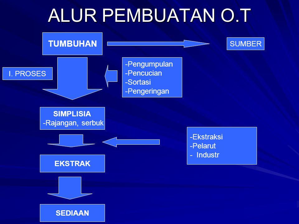 ALUR PEMBUATAN O.T TUMBUHAN -Pengumpulan -Pencucian -Sortasi -Pengeringan I.