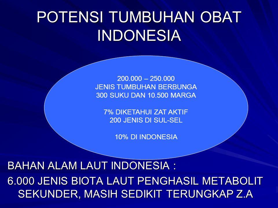 POTENSI TUMBUHAN OBAT INDONESIA BAHAN ALAM LAUT INDONESIA : 6.000 JENIS BIOTA LAUT PENGHASIL METABOLIT SEKUNDER, MASIH SEDIKIT TERUNGKAP Z.A 200.000 – 250.000 JENIS TUMBUHAN BERBUNGA 300 SUKU DAN 10.500 MARGA 7% DIKETAHUI ZAT AKTIF 200 JENIS DI SUL-SEL 10% DI INDONESIA