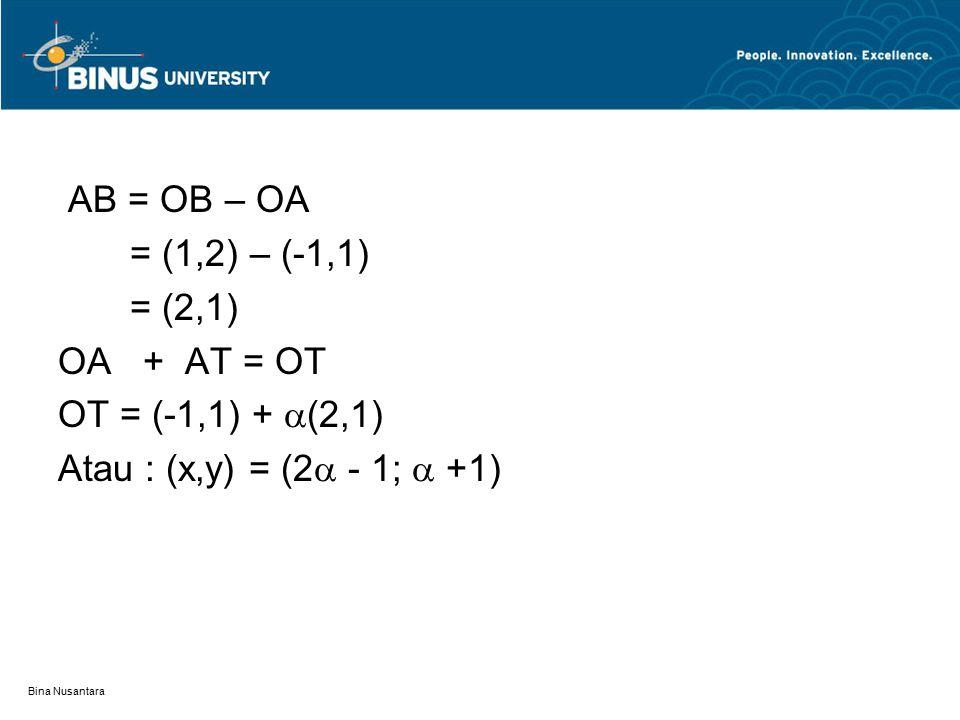 AB = OB – OA = (1,2) – (-1,1) = (2,1) OA + AT = OT OT = (-1,1) +  (2,1) Atau : (x,y) = (2  - 1;  +1)