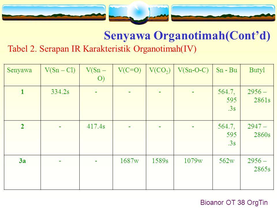 Bioanor OT 38 OrgTin Senyawa Organotimah(Cont'd) SenyawaV(Sn – Cl)V(Sn – O) V(C=O)V(CO 2 )V(Sn-O-C)Sn - BuButyl 1334.2s----564.7, 595.3s 2956 – 2861s 2-417.4s---564.7, 595.3s 2947 – 2860s 3a--1687w1589s1079w562w2956 – 2865s Tabel 2.