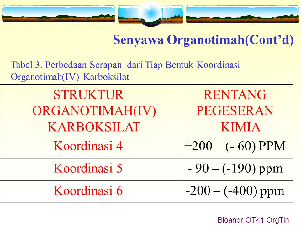 Bioanor OT41 OrgTin Senyawa Organotimah(Cont'd) STRUKTUR ORGANOTIMAH(IV) KARBOKSILAT RENTANG PEGESERAN KIMIA Koordinasi 4+200 – (- 60) PPM Koordinasi 5- 90 – (-190) ppm Koordinasi 6-200 – (-400) ppm Tabel 3.