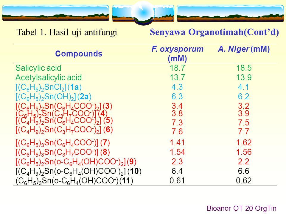 Senyawa Organotimah(Cont'd) Bioanor OT 20 OrgTin Compounds F.