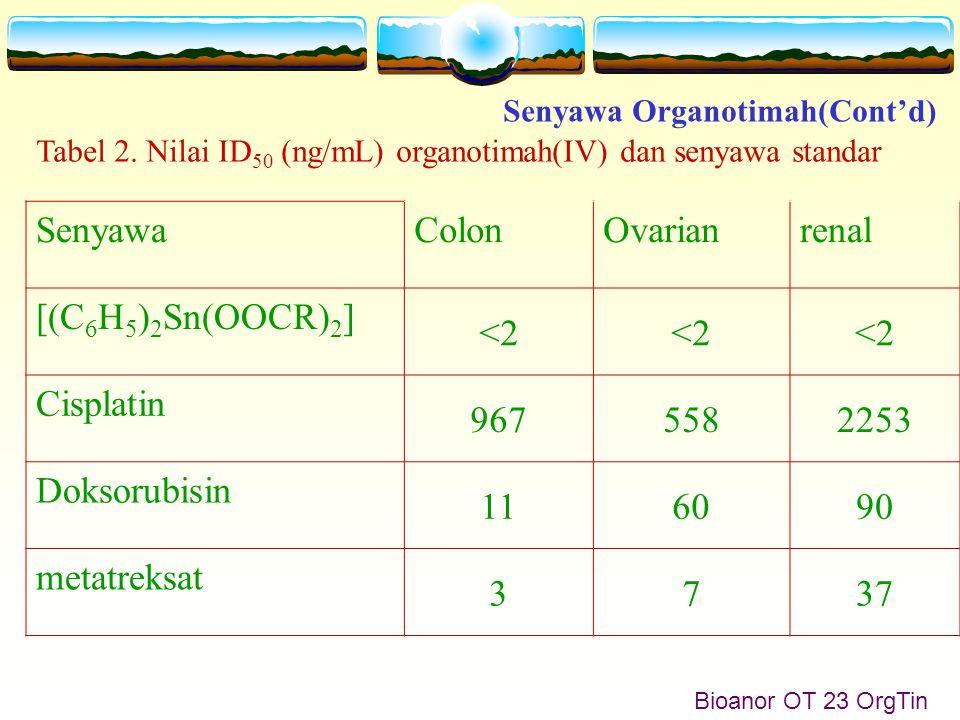 Senyawa Organotimah(Cont'd) Bioanor OT 23 OrgTin SenyawaColonOvarianrenal [(C 6 H 5 ) 2 Sn(OOCR) 2 ] <2 Cisplatin 9675582253 Doksorubisin 116090 metatreksat 3737 Tabel 2.