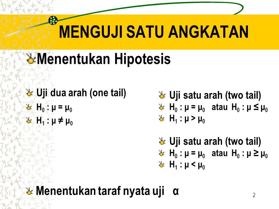 2 MENGUJI SATU ANGKATAN Menentukan Hipotesis Uji dua arah (one tail) H 0 : μ = μ 0 H 1 : μ ≠ μ 0 Uji satu arah (two tail) H 0 : μ = μ 0 atau H 0 : μ ≥