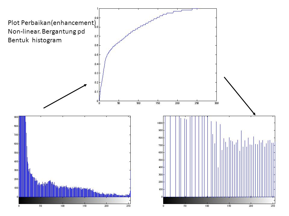 Plot Perbaikan(enhancement) Non-linear. Bergantung pd Bentuk histogram