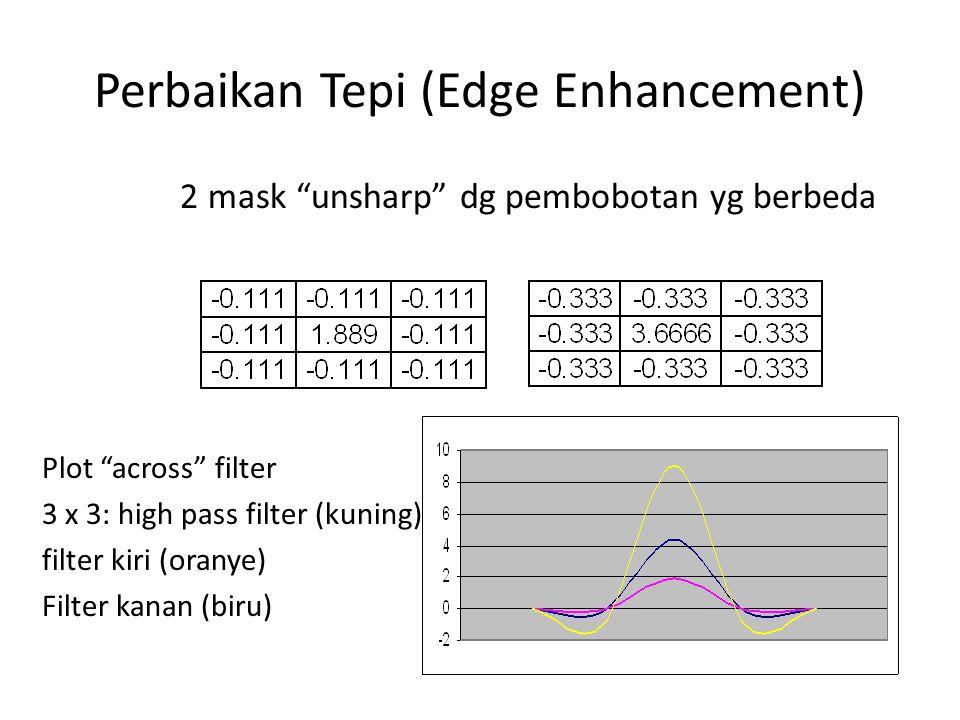 Perbaikan Tepi (Edge Enhancement) 2 mask unsharp dg pembobotan yg berbeda Plot across filter 3 x 3: high pass filter (kuning) filter kiri (oranye) Filter kanan (biru)