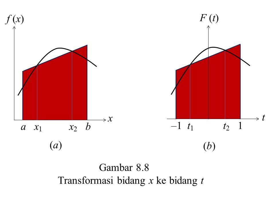 Gambar 8.8 Transformasi bidang x ke bidang t F (t) t –1 t 1 t 2 1 (b)(b) f (x) x a x 1 x 2 b (a)(a)