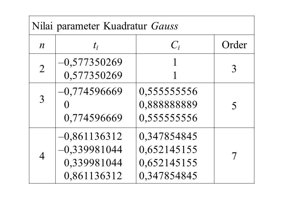 Nilai parameter Kuadratur Gauss ntiti CiCi Order 2 –0,577350269 0,577350269 1111 3 3 –0,774596669 0 0,774596669 0,555555556 0,888888889 0,555555556 5