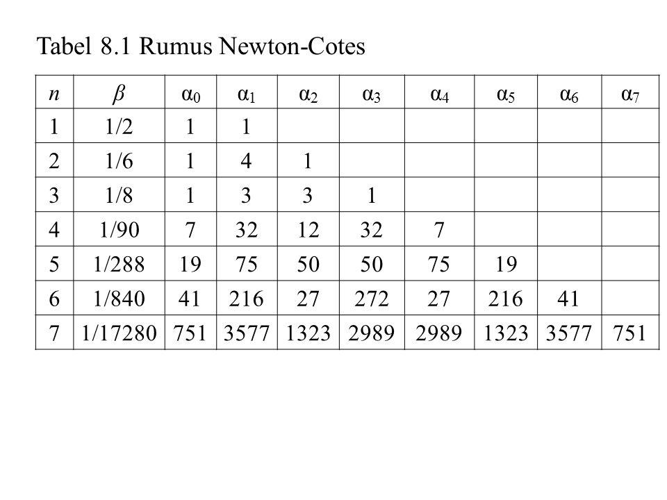 nE 1 –1/12 f  h 3 2–1/12 f (4) h 5 3–3/80 f (4) h 5 4–8/945 f (6) h 7 5–275/12096 f (6) h 7 6–9/1400 f (8) h 9 7–8123/518400 f (8) h 9 Tabel 8.1 Rumus Newton-Cotes (lanjutan) Tabel 8.1 adalah tujuh dari 10 rumus Newton-Cotes.