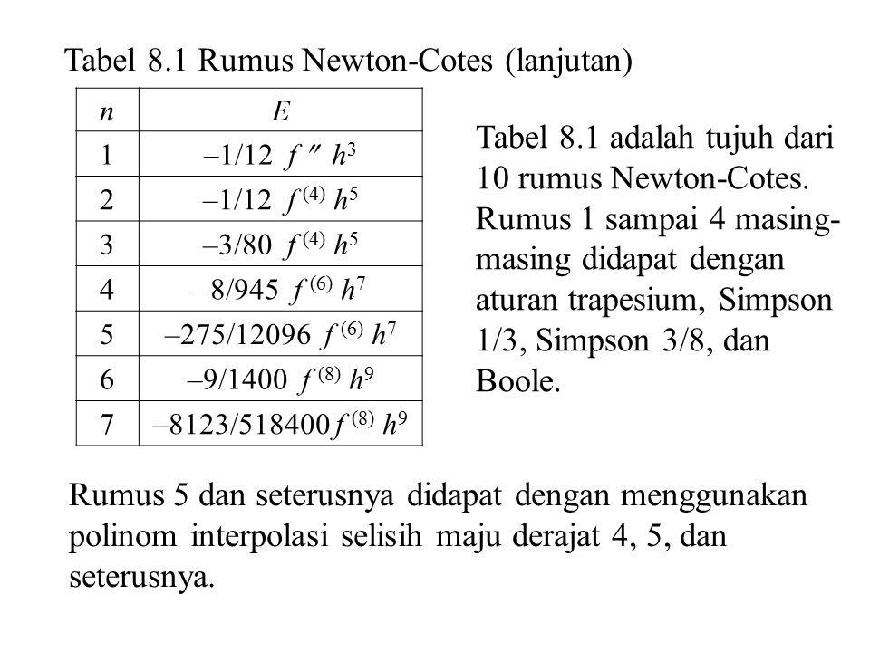 Contoh 8.6 Turunkan rumus Newton-Cotes derajat 4 Penyelesaian xf (x) ff 2f2f 3f3f 4f4f x0x1x2x3x4x0x1x2x3x4 f0f1f2f3f4f0f1f2f3f4 f0f1f2f3f0f1f2f3 2f02f12f22f02f12f2 3f03f13f03f1 4f04f0