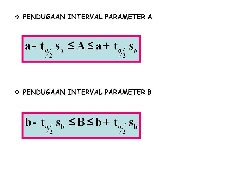  PENGUJIAN HIPOTESIS PARAMETER B DENGAN DISTRIBUSI F  Dari kedua parameter A dan B maka parameter B yang lebih penting karena dari pengujian hipotesisnya dapat mengetahui ada tidaknya pengaruh variabel X terhadap Y.