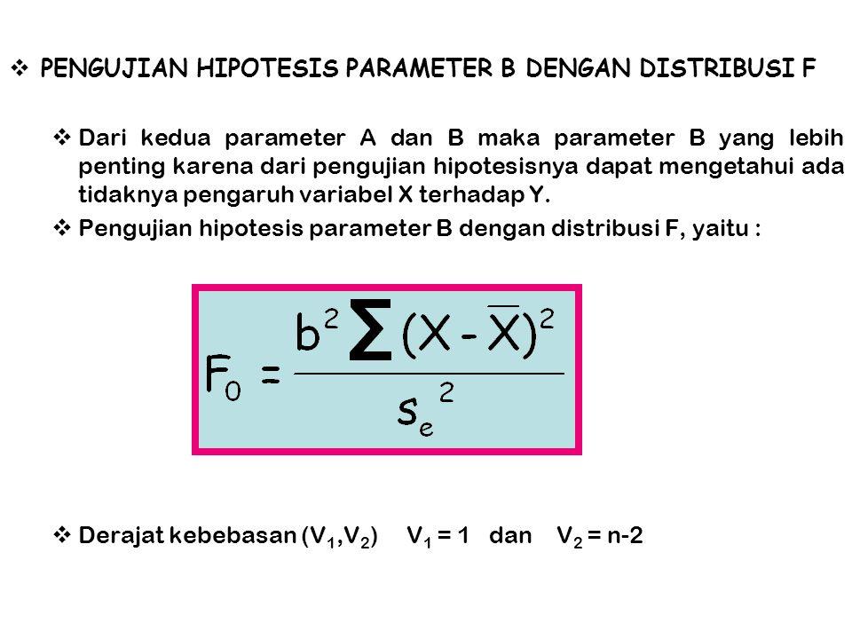  PENGUJIAN HIPOTESIS PARAMETER B DENGAN DISTRIBUSI F  Dari kedua parameter A dan B maka parameter B yang lebih penting karena dari pengujian hipotes