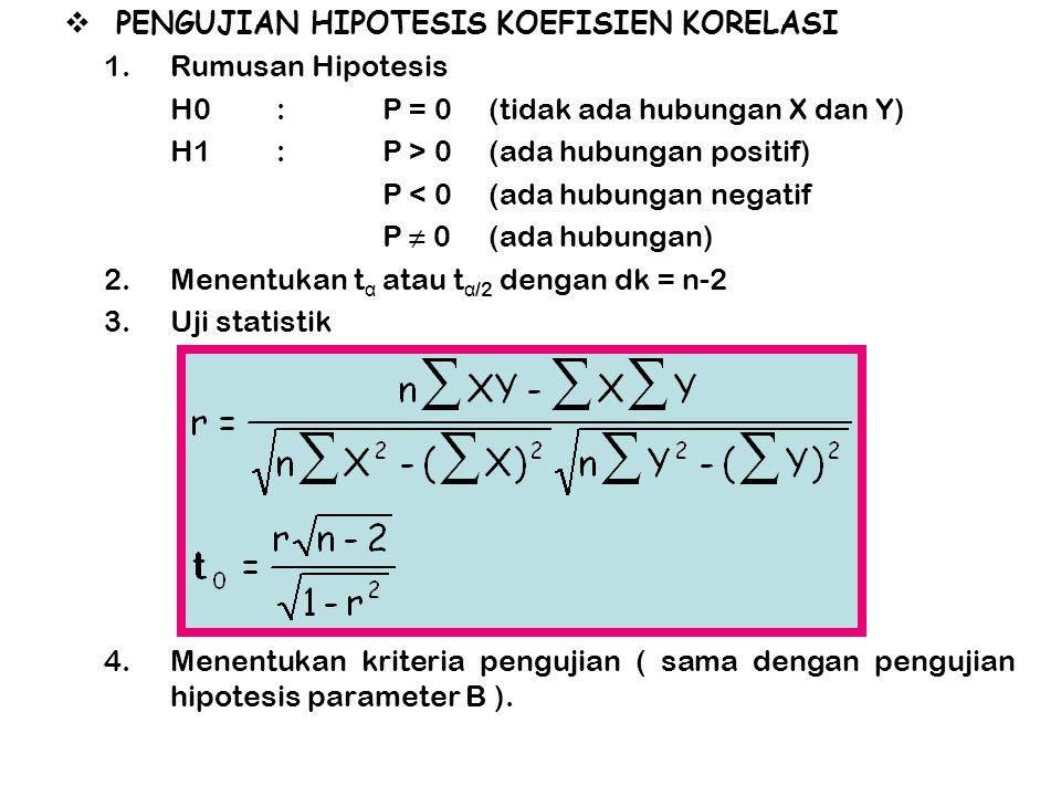  PENGUJIAN HIPOTESIS KOEFISIEN KORELASI 1.Rumusan Hipotesis H0:P = 0(tidak ada hubungan X dan Y) H1:P > 0(ada hubungan positif) P < 0(ada hubungan ne