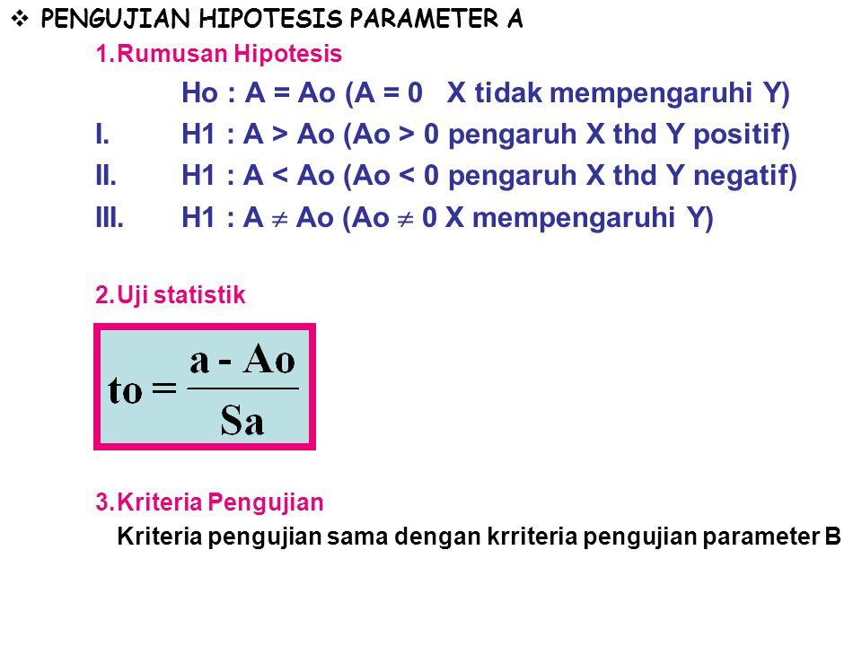  PENGUJIAN HIPOTESIS PARAMETER A 1.Rumusan Hipotesis Ho : A = Ao (A = 0 X tidak mempengaruhi Y) I.H1 : A > Ao (Ao > 0 pengaruh X thd Y positif) II.H1