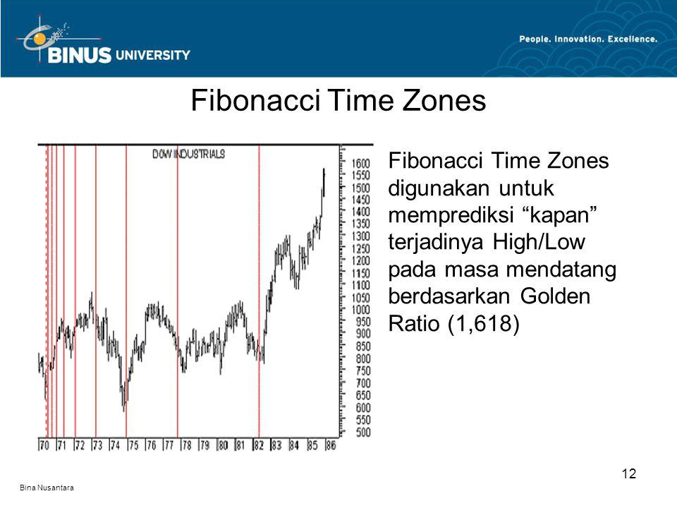 Bina Nusantara Fibonacci Time Zones digunakan untuk memprediksi kapan terjadinya High/Low pada masa mendatang berdasarkan Golden Ratio (1,618) Fibonacci Time Zones 12