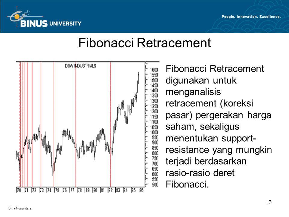 Bina Nusantara Fibonacci Retracement digunakan untuk menganalisis retracement (koreksi pasar) pergerakan harga saham, sekaligus menentukan support- resistance yang mungkin terjadi berdasarkan rasio-rasio deret Fibonacci.