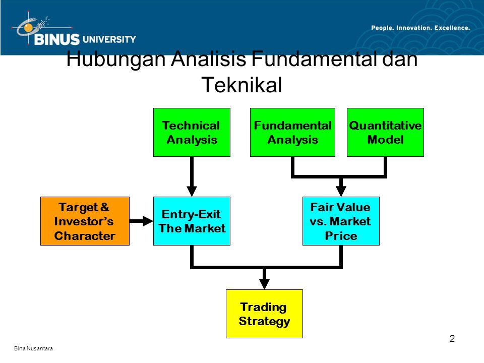 Bina Nusantara Hubungan Analisis Fundamental dan Teknikal 2 Technical Analysis Entry-Exit The Market Trading Strategy Target & Investor's Character Fundamental Analysis Fair Value vs.
