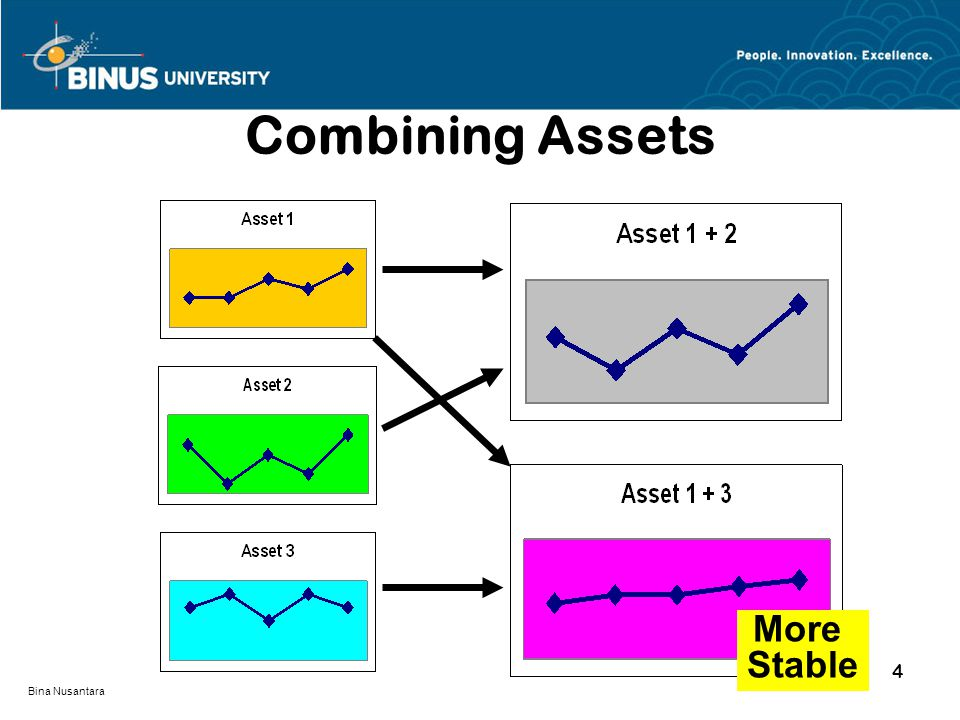 Bina Nusantara Optimum Portfolio : Asset 1,2,3, and 4 Asset 5 Out.