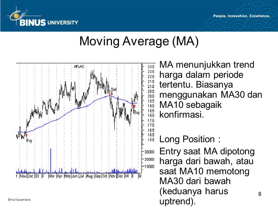 Bina Nusantara MA menunjukkan trend harga dalam periode tertentu.