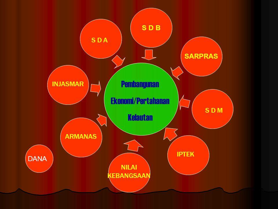 Pembangunan Ekonomi/Pertahanan Kelautan INJASMAR S D M SARPRAS S D A ARMANAS IPTEK NILAI KEBANGSAAN S D B DANA