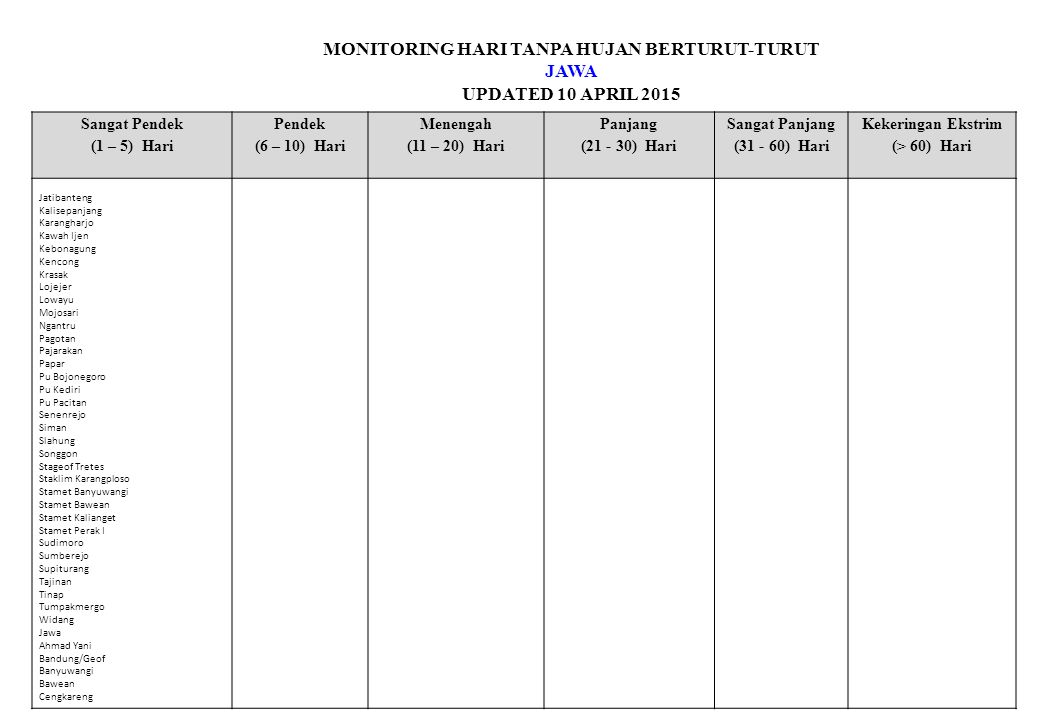 MONITORING HARI TANPA HUJAN BERTURUT-TURUT JAWA UPDATED 10 APRIL 2015 Sangat Pendek (1 – 5) Hari Pendek (6 – 10) Hari Menengah (11 – 20) Hari Panjang