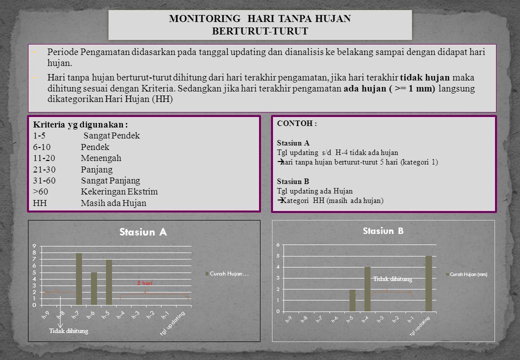 Periode Pengamatan didasarkan pada tanggal updating dan dianalisis ke belakang sampai dengan didapat hari hujan. Hari tanpa hujan berturut-turut dihit